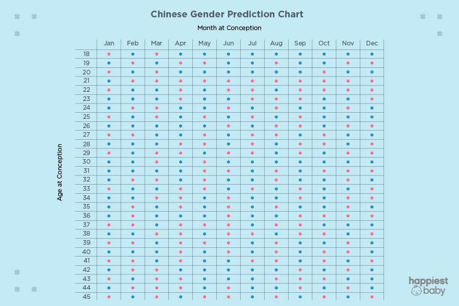 Dự đoán giới tính ở Trung Quốc